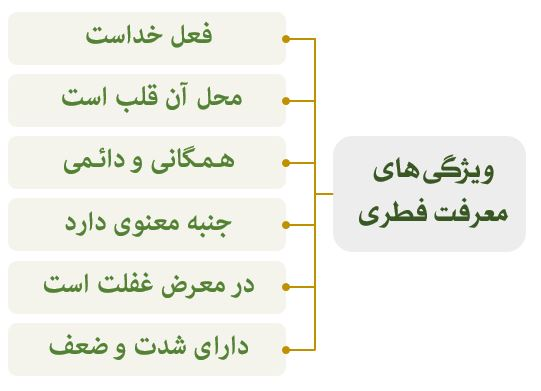 جدول شناخت خدا