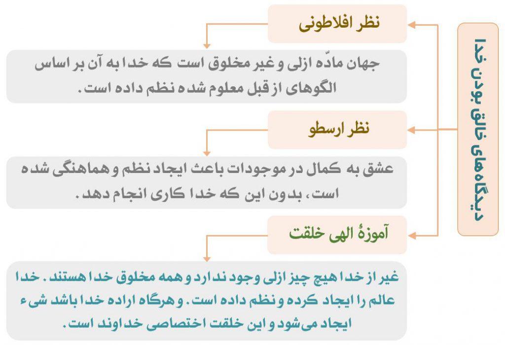 نمودار دیدگاههای مختلف درباره خلقت خداوند