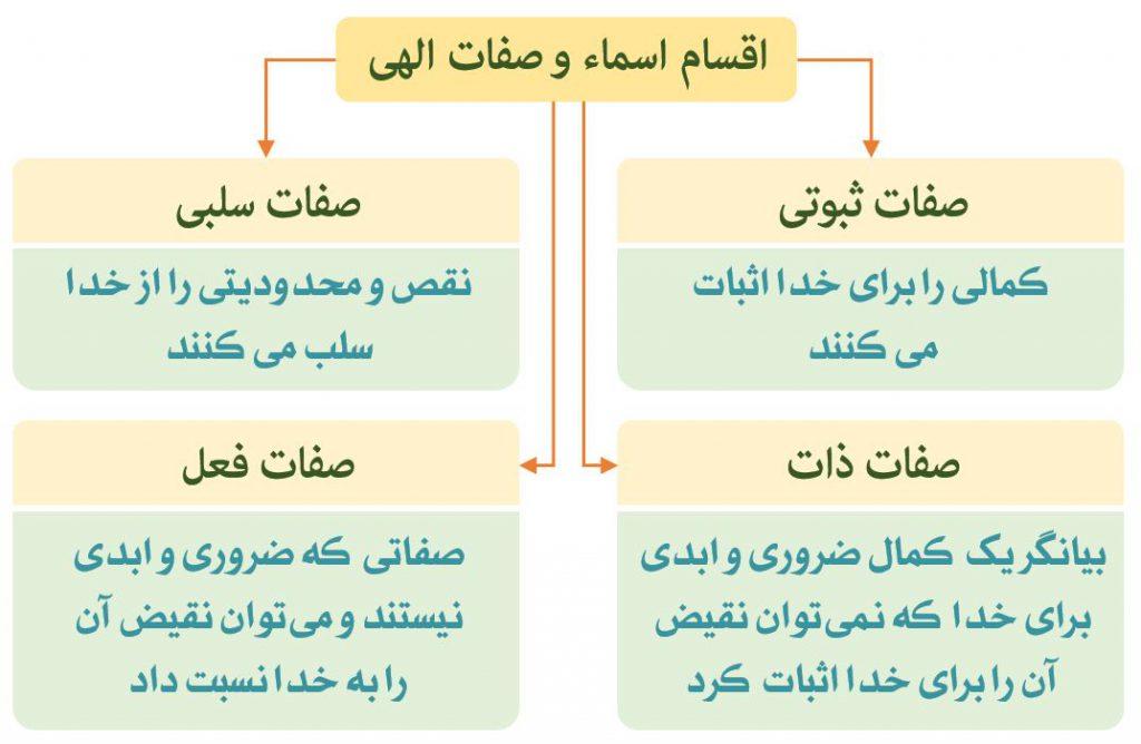 نمودار اقسام اسماء و صفات الهی