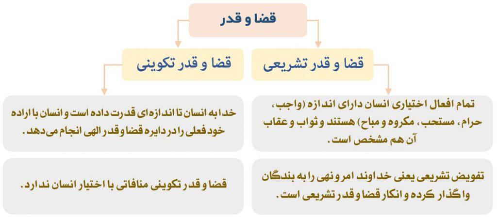 نمودار اقسام قضا و قدر