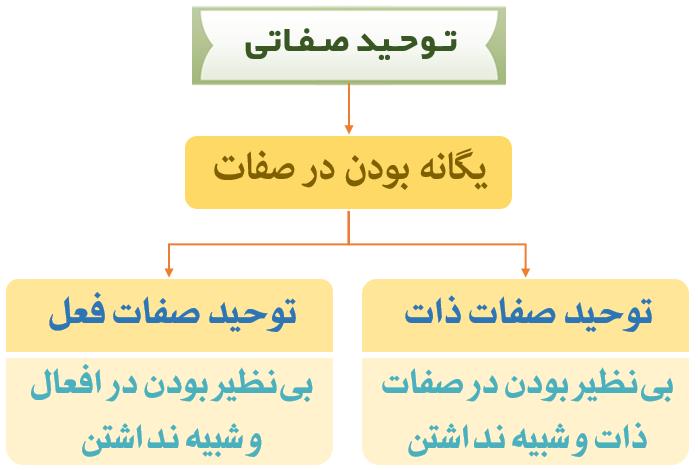 نمودار اقسام توحید صفاتی
