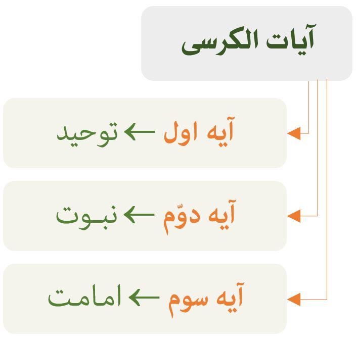 نمودار تفسیر آیه الکرسی