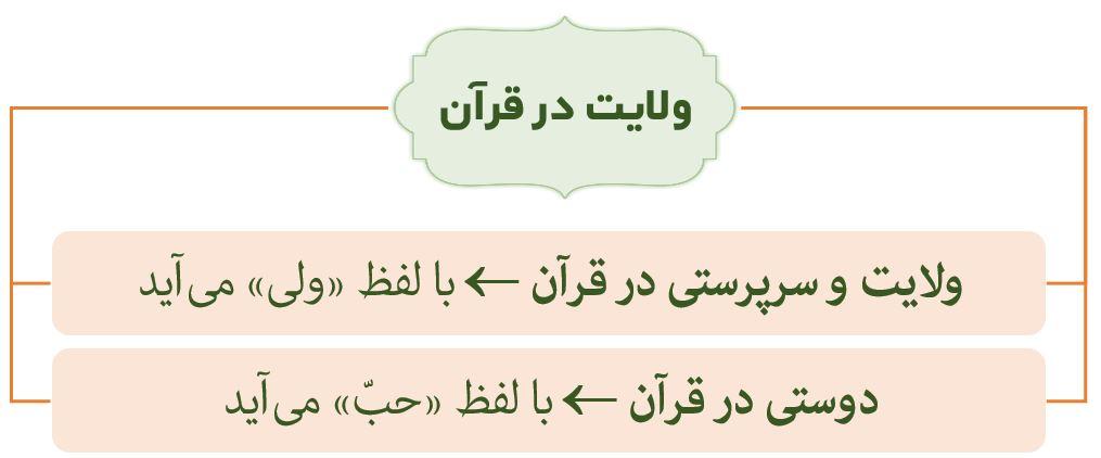نمودار ولایت الهی در قرآن