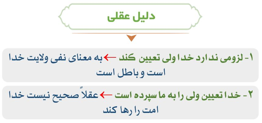 نمودار دلایل عقلی اهل تسنن بر امام بعد پیامبر (ص)