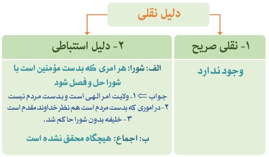 نمودار دلایل نقلی اهل تسنن بر امام بعد پیامبر (ص)
