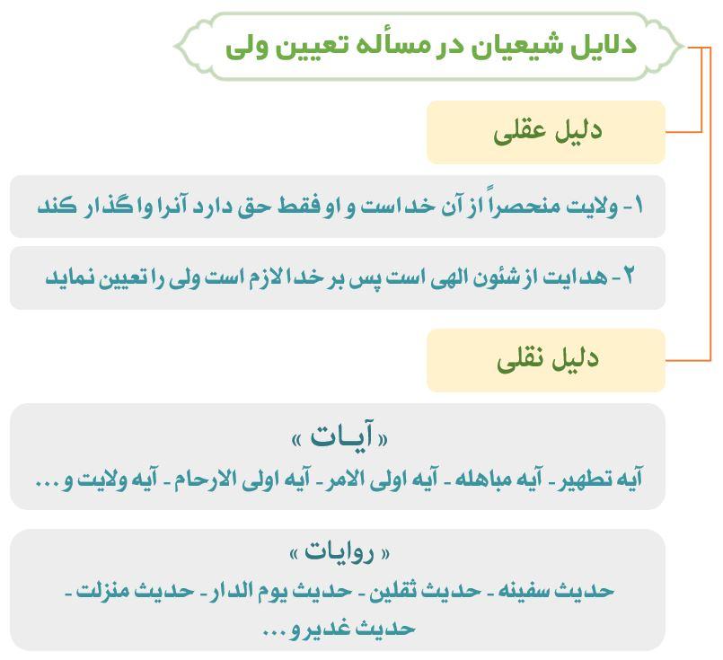 نمودار دلایل شیعه در تعیین امام حق
