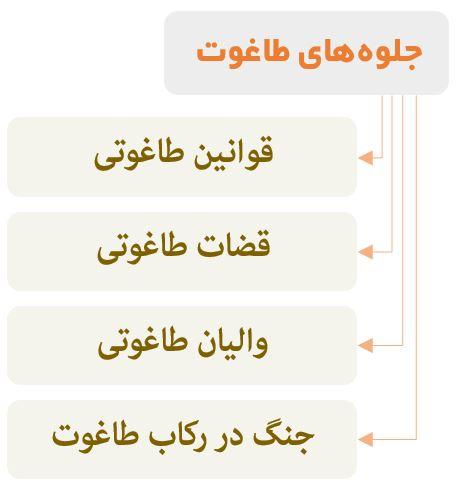 نمودار جلوههای طاغوت