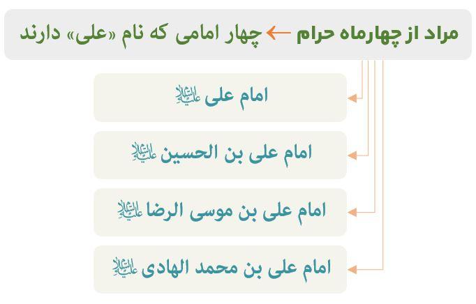 نمودار مصداق امامان در قرآن