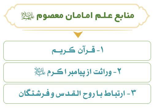 نمودار منابع علم امام