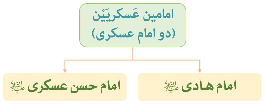 امام هادی و امام عسکری (امامین عسکریین (ع) )