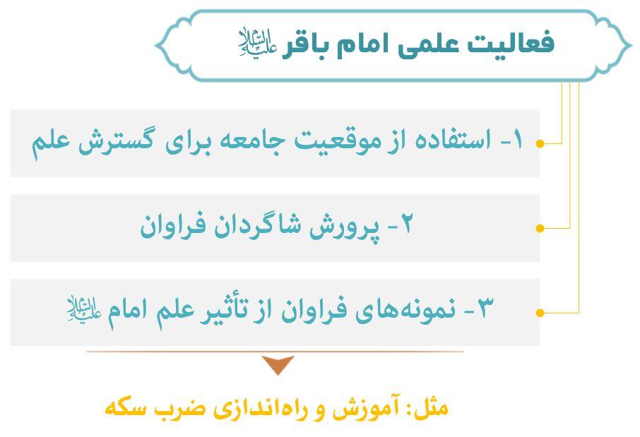 نمودار شکوفایی علم امام باقر (ع)