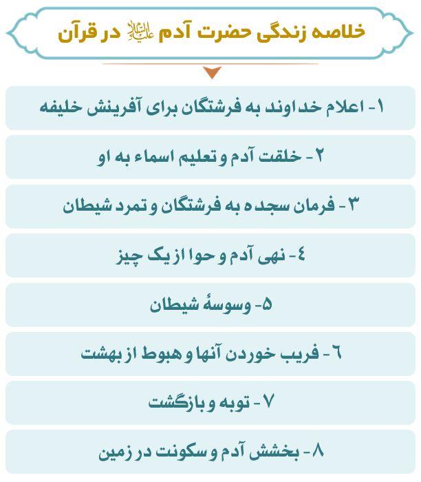 نمودار زندگی حضرت آدم (ع)