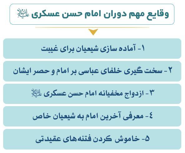 نمودار وقایع دوران امام حسن عسکری (ع)