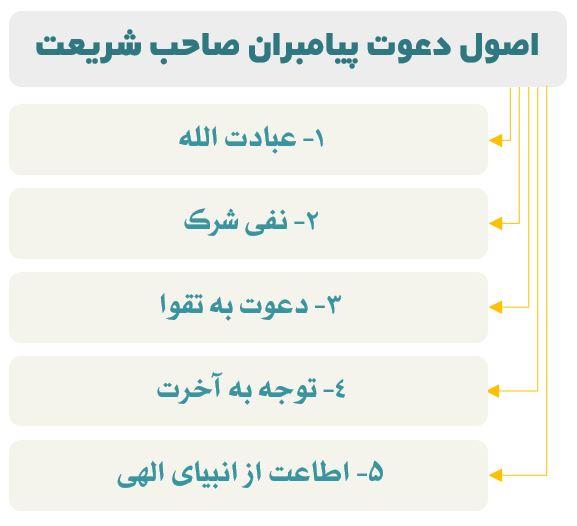 نمودار اصول دعوت حضرت نوح و پیامبران (ع)