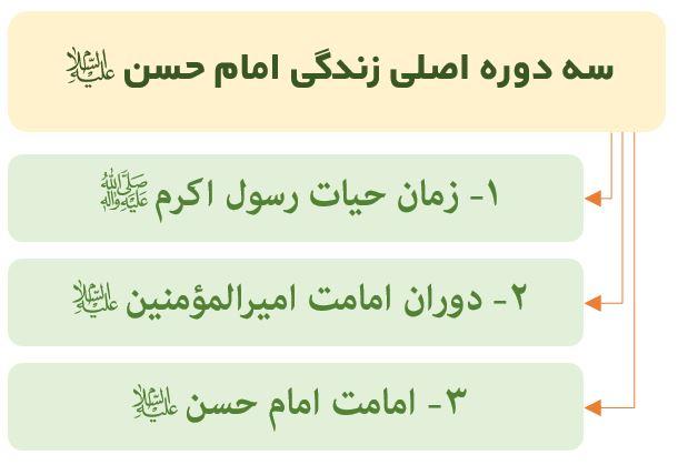 نمودار سه دوره زندگی امام حسن (ع)