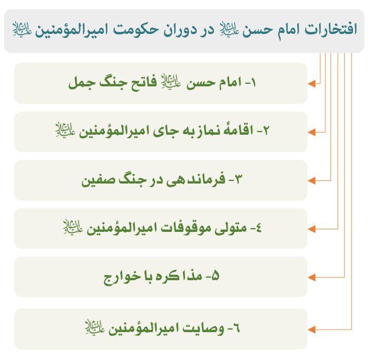 نمودار افتخارات امام حسن (ع)