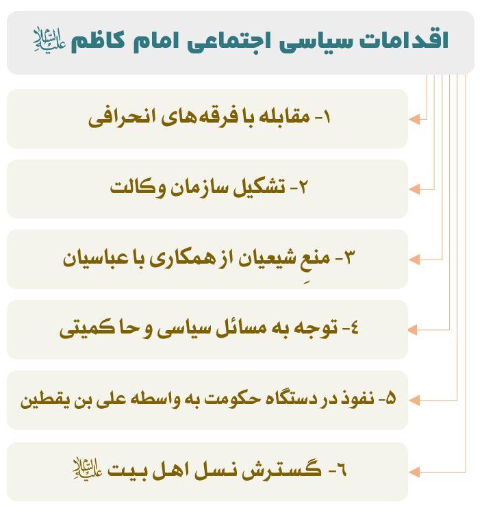 اقدامات سیاسی اجتماعی امام کاظم (ع)