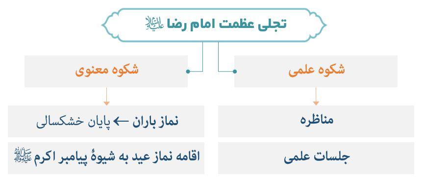 نمودار جلوههای عظمت امام رضا (ع)