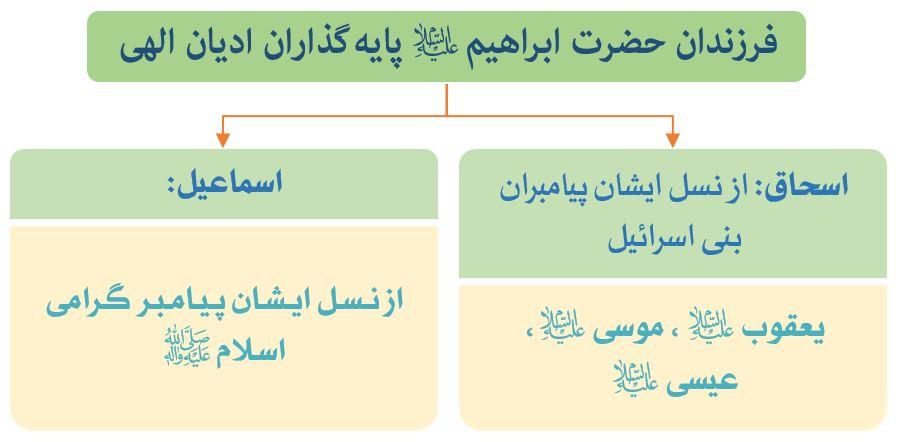 نمودار شریعت فرزندان حضرت ابراهیم (ع)