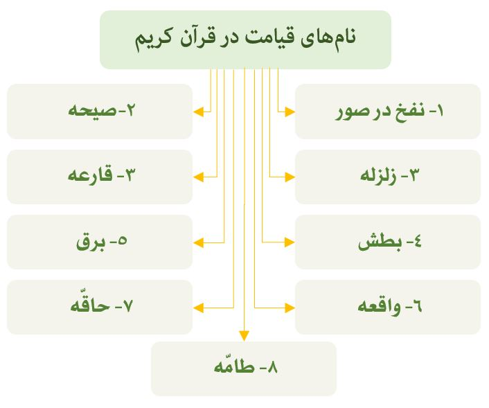 نام های قیامت در قرآن