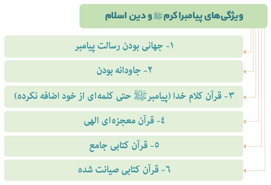 ویژگیهای پیامبراکرم (ص) و دین اسلام
