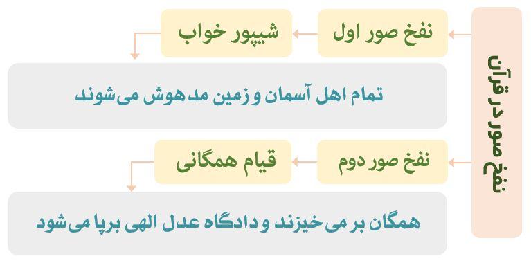 نفخ صور در قرآن