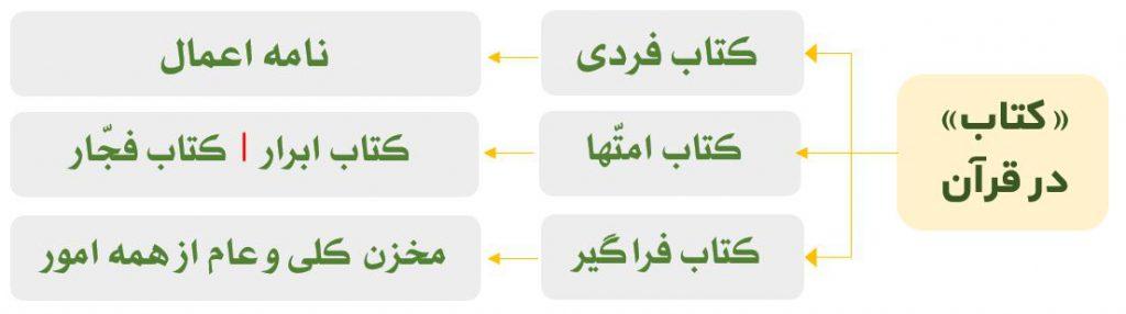 نامه اعمال در قرآن