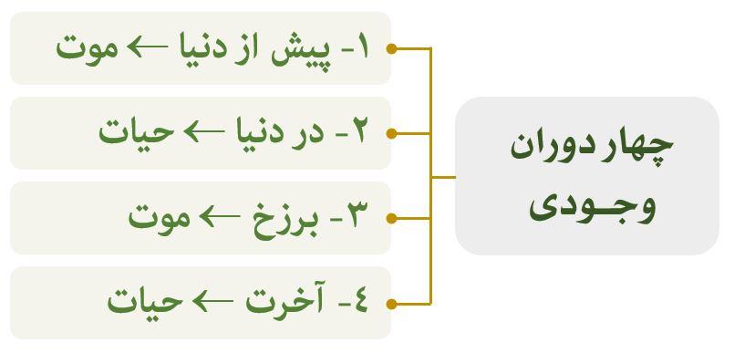 نمودار معاد در قرآن
