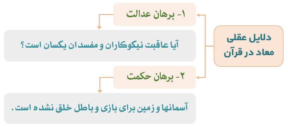 اثبات معاد در قرآن