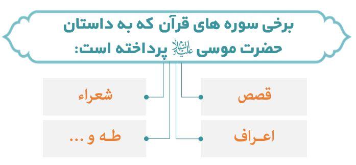 حضرت موسی (ع) در قرآن