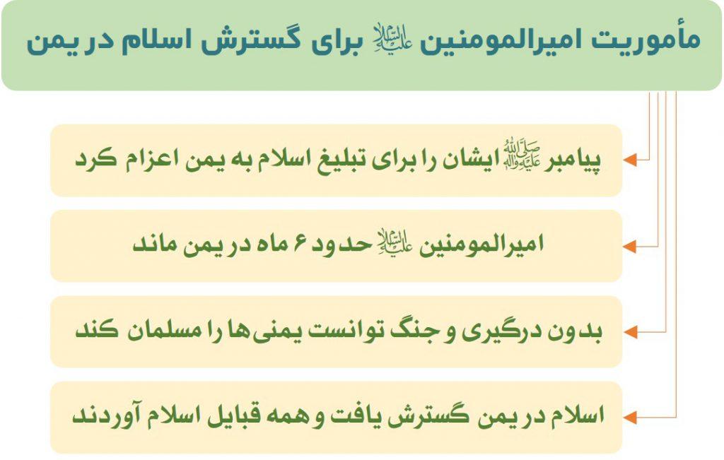 امیرالمومنین (ع) و تبلیغ اسلام در یمن