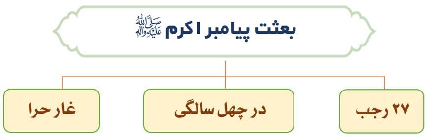 بعثت پیامبر اکرم (ص)