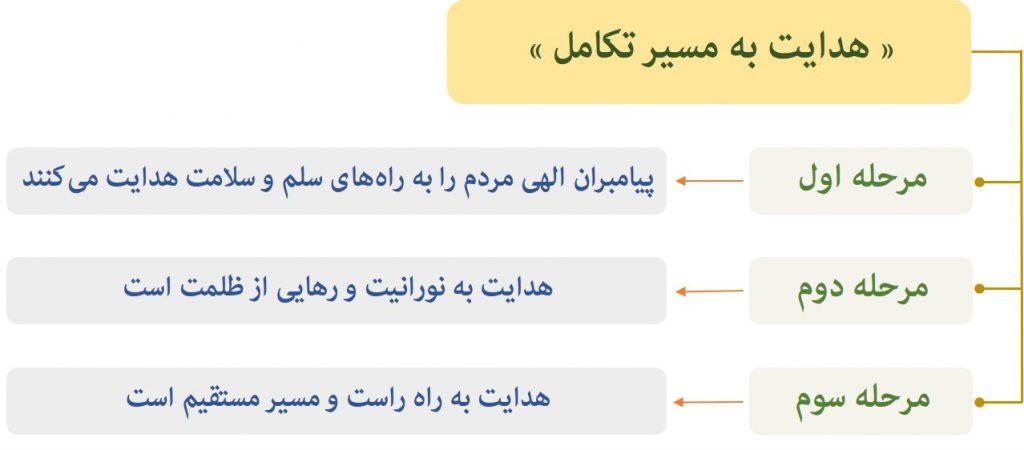 هدایت پیامبران در قرآن