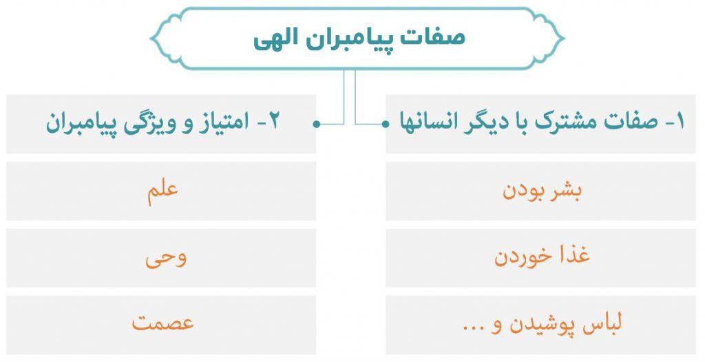 نمودار صفات و ویژگی پیامبران