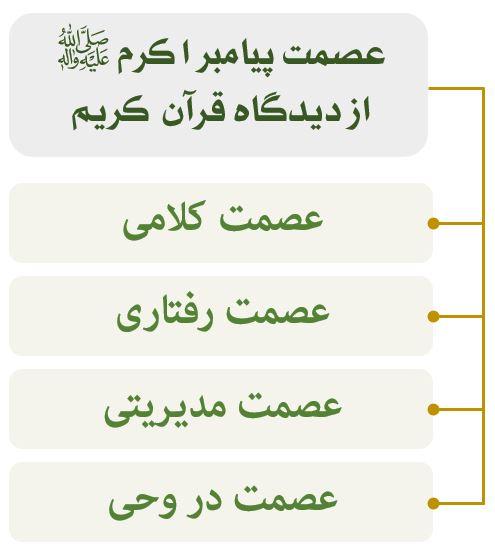 عصمت پیامبر اکرم (ص)